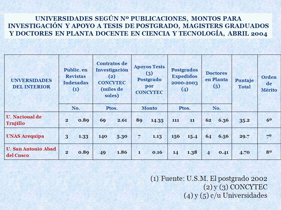 Fuente: U.S.M. El postgrado 2002 y (3) CONCYTEC