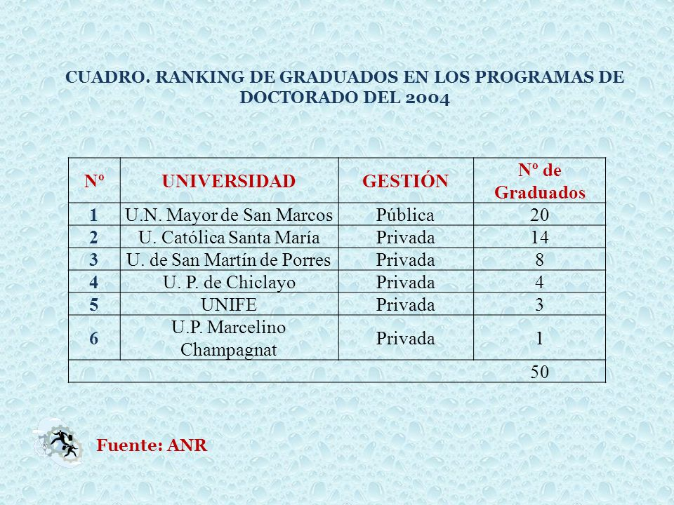 CUADRO. RANKING DE GRADUADOS EN LOS PROGRAMAS DE DOCTORADO DEL 2004