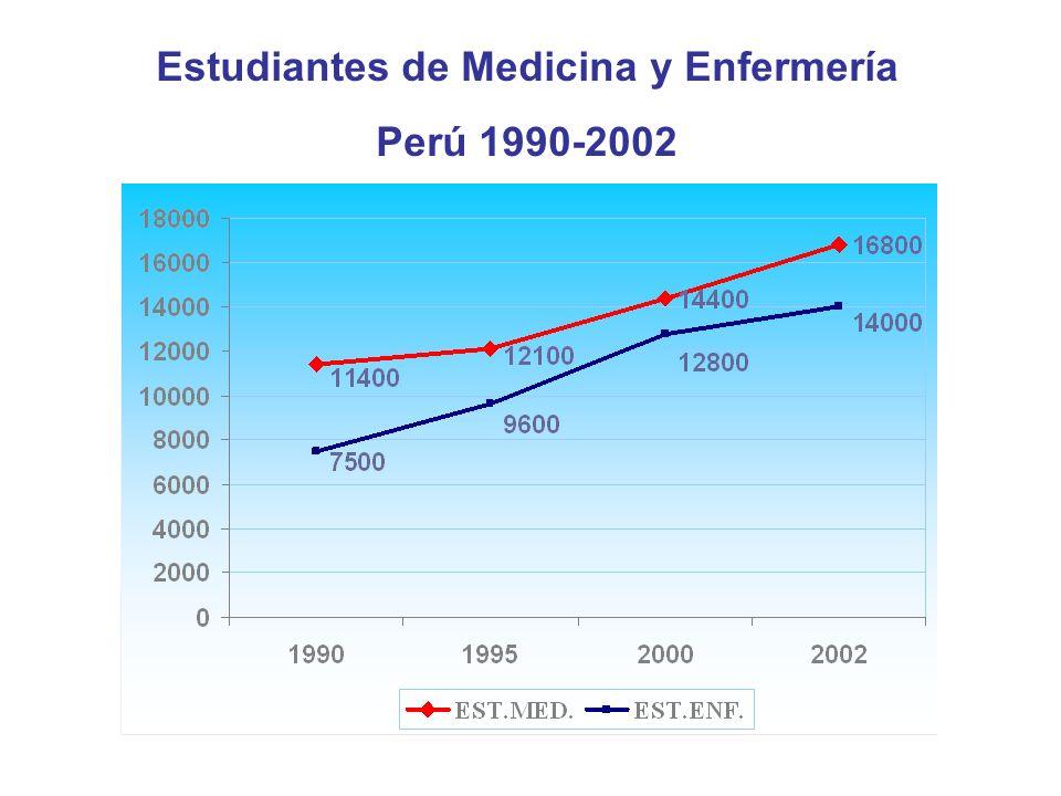 Estudiantes de Medicina y Enfermería