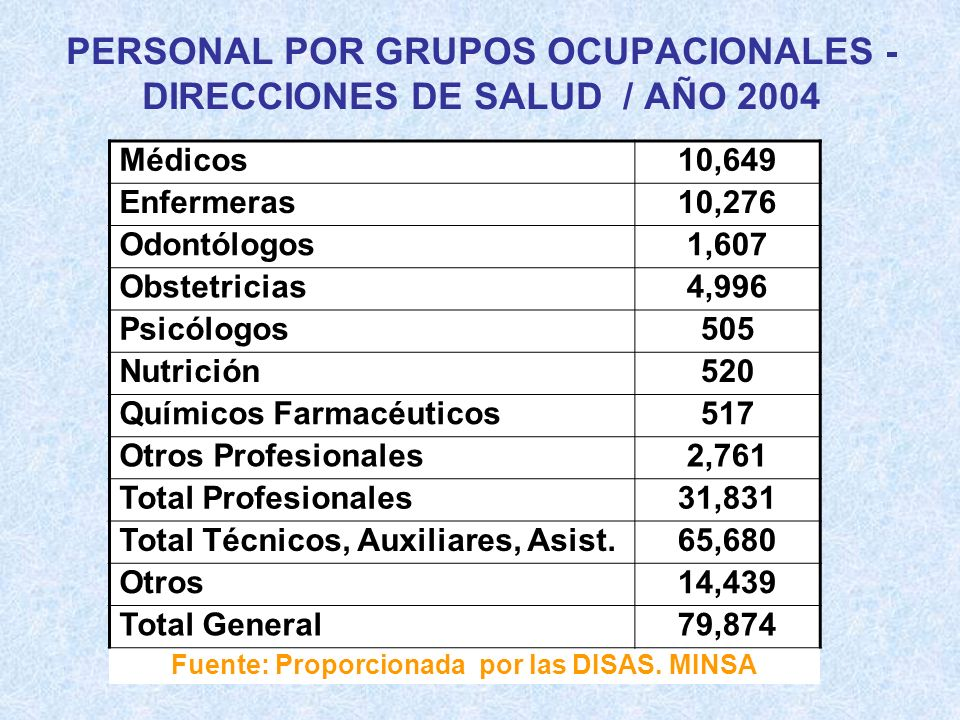 PERSONAL POR GRUPOS OCUPACIONALES - DIRECCIONES DE SALUD / AÑO 2004