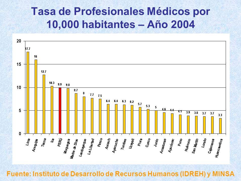 Tasa de Profesionales Médicos por 10,000 habitantes – Año 2004