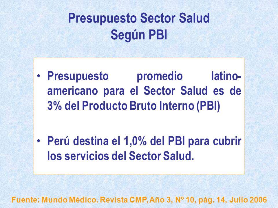 Presupuesto Sector Salud Según PBI