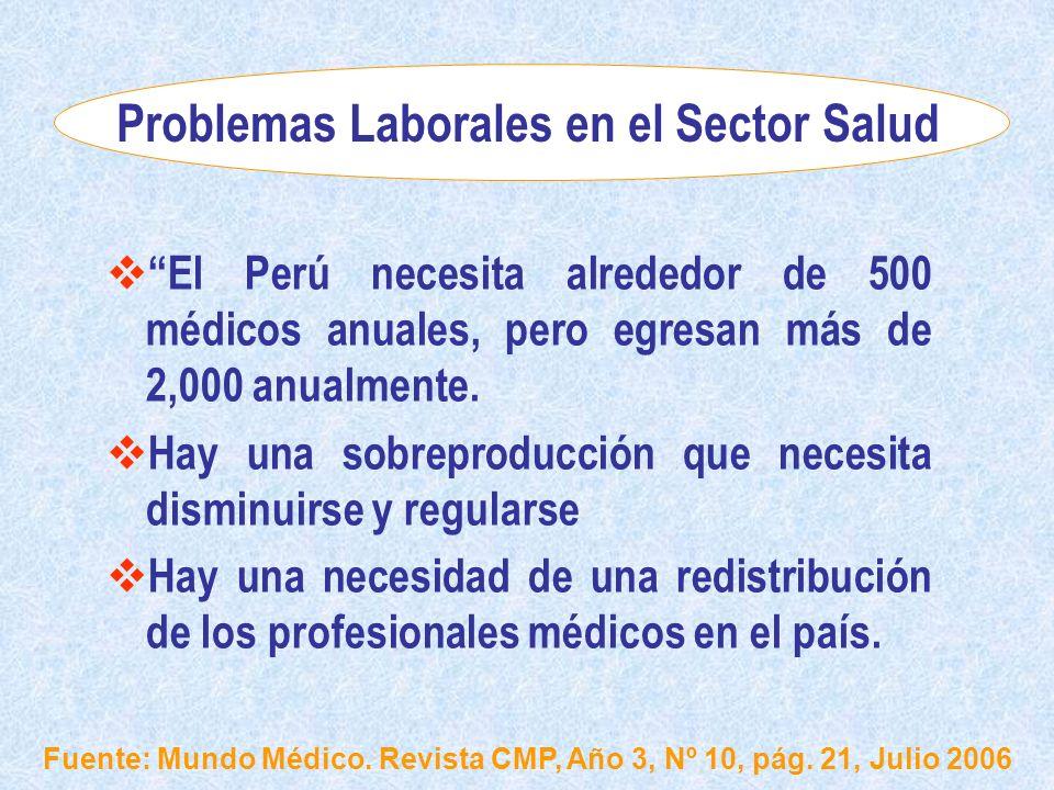 Problemas Laborales en el Sector Salud