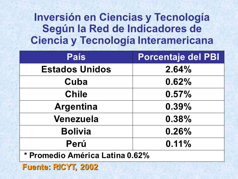 Inversión en Ciencias y Tecnología Según la Red de Indicadores de Ciencia y Tecnología Interamericana