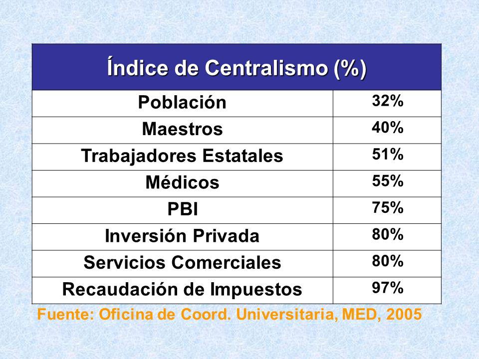 Índice de Centralismo (%)