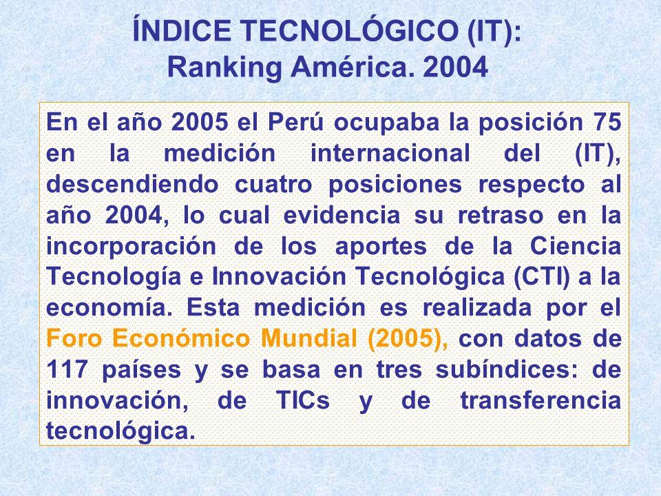 ÍNDICE TECNOLÓGICO (IT): Ranking América. 2004