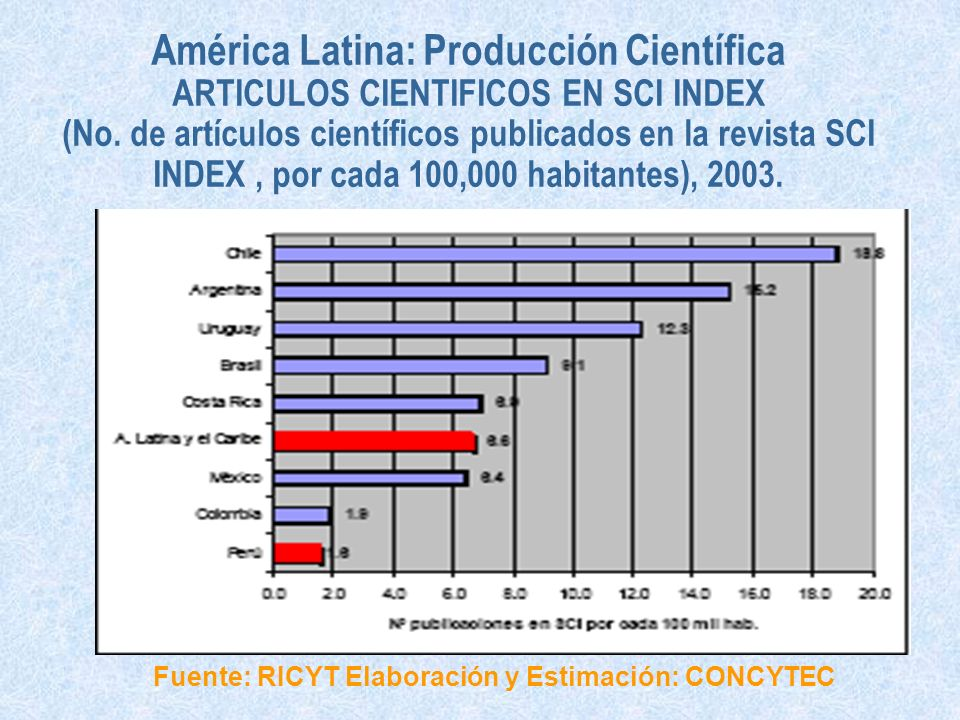 Fuente: RICYT Elaboración y Estimación: CONCYTEC