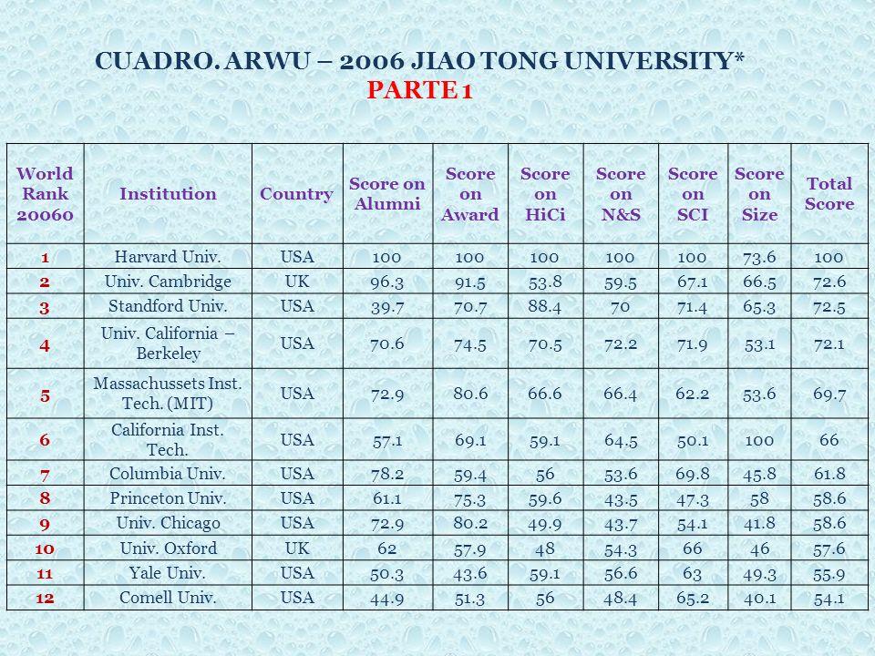 CUADRO. ARWU – 2006 JIAO TONG UNIVERSITY* PARTE 1