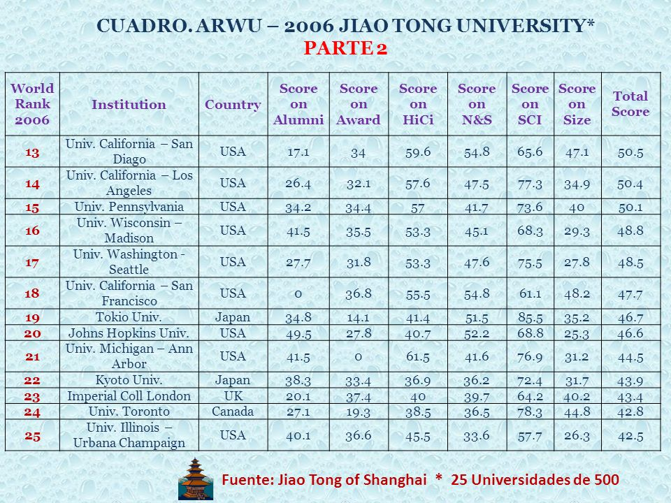 CUADRO. ARWU – 2006 JIAO TONG UNIVERSITY* PARTE 2
