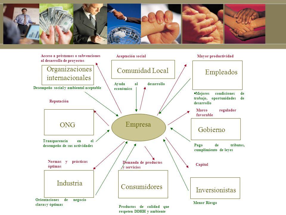 Organizacionesinternacionales Comunidad Local