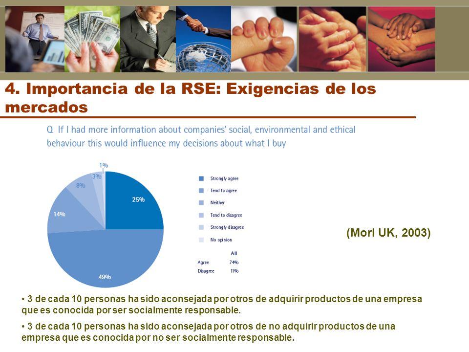 4. Importancia de la RSE: Exigencias de los mercados