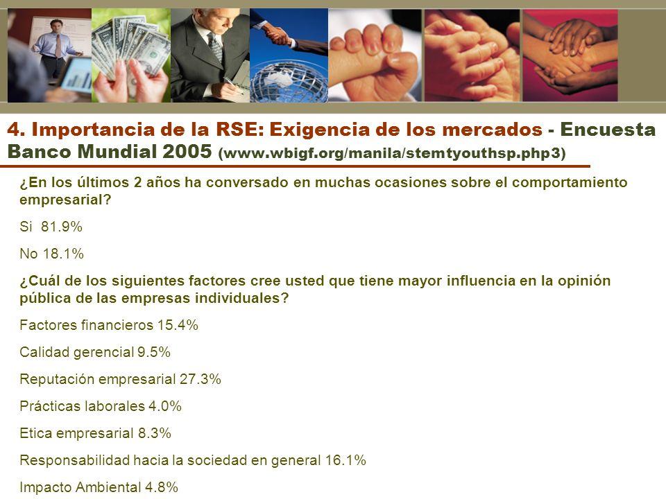 4. Importancia de la RSE: Exigencia de los mercados - Encuesta Banco Mundial 2005 (www.wbigf.org/manila/stemtyouthsp.php3)