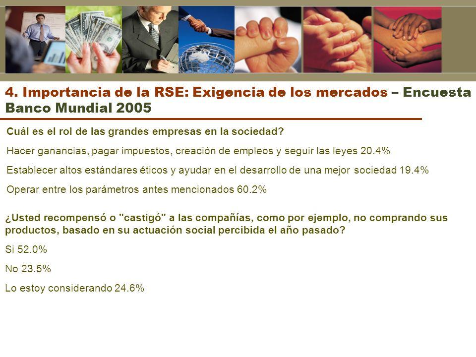 4. Importancia de la RSE: Exigencia de los mercados – Encuesta Banco Mundial 2005