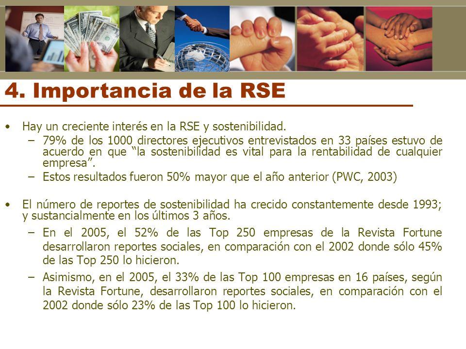 4. Importancia de la RSE Hay un creciente interés en la RSE y sostenibilidad.