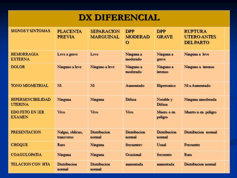 DX DIFERENCIAL PLACENTA PREVIA SEPARACION MARGUINAL DPP MODERADO