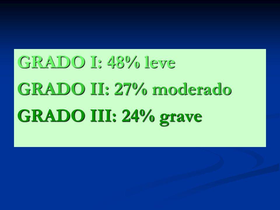 GRADO I: 48% leve GRADO II: 27% moderado GRADO III: 24% grave