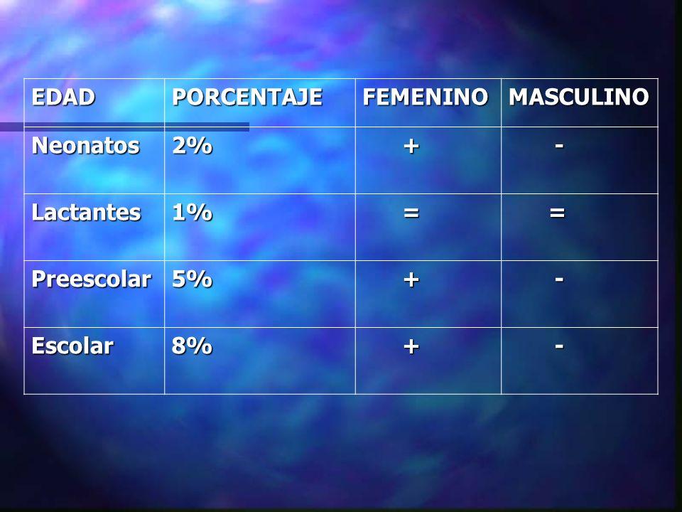 EDAD PORCENTAJE FEMENINO MASCULINO Neonatos 2% + - Lactantes 1% = Preescolar 5% Escolar 8%