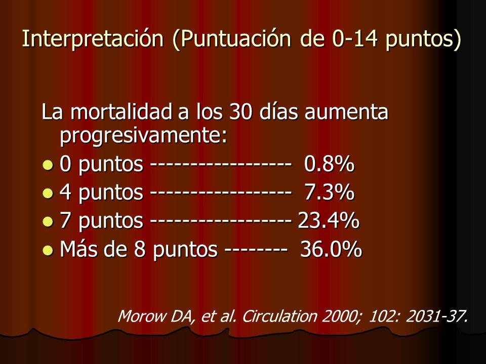 Interpretación (Puntuación de 0-14 puntos)
