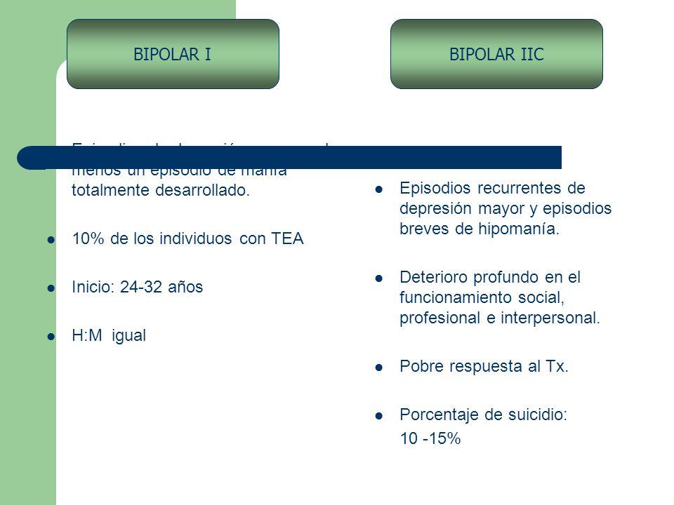 BIPOLAR I BIPOLAR IIC. Episodios de depresión mayor y al menos un episodio de manía totalmente desarrollado.