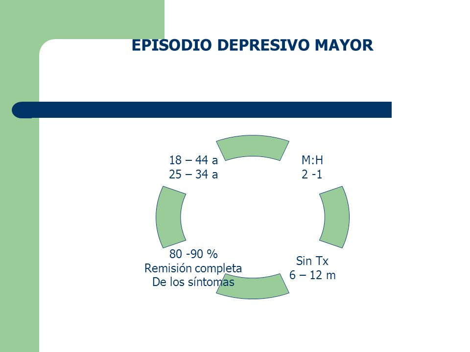 EPISODIO DEPRESIVO MAYOR