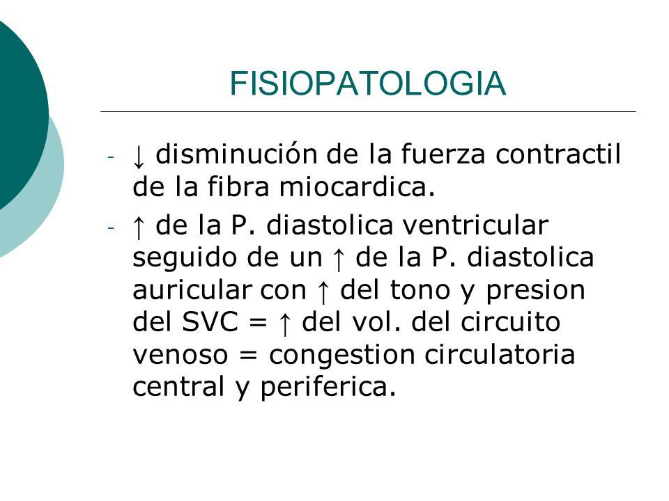 FISIOPATOLOGIA ↓ disminución de la fuerza contractil de la fibra miocardica.