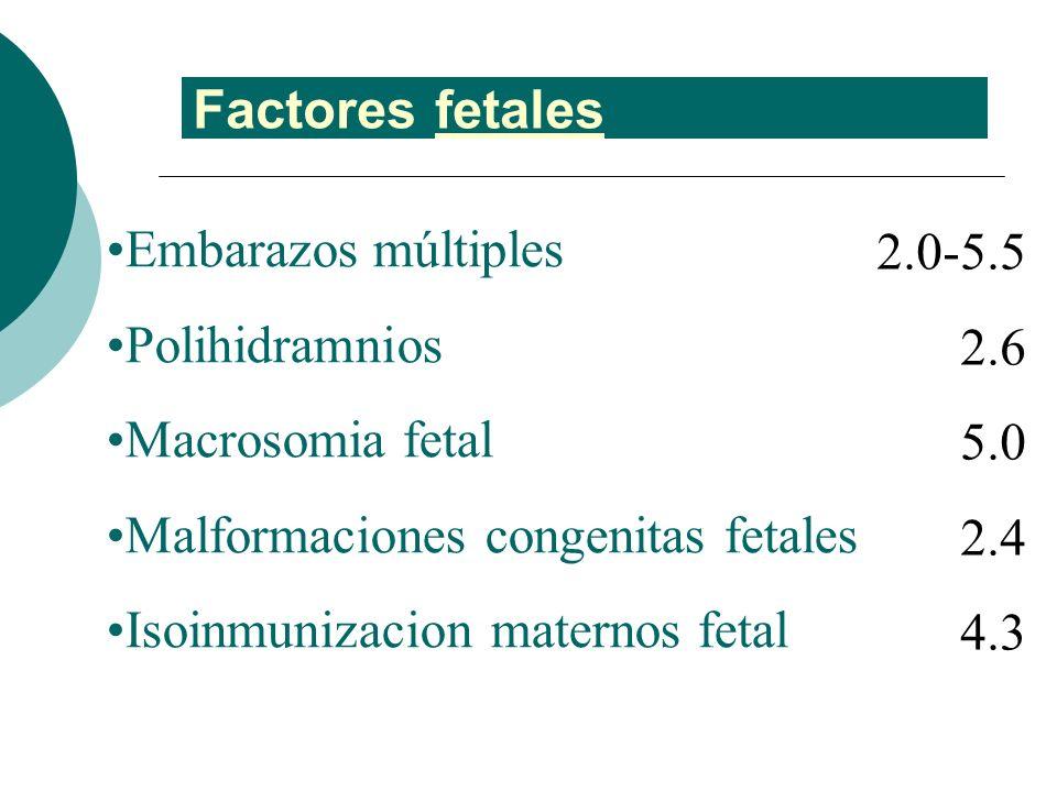 Factores fetales Embarazos múltiples 2.0-5.5 Polihidramnios 2.6
