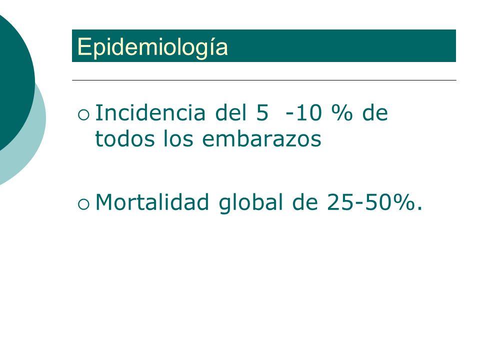 Epidemiología Incidencia del 5 -10 % de todos los embarazos
