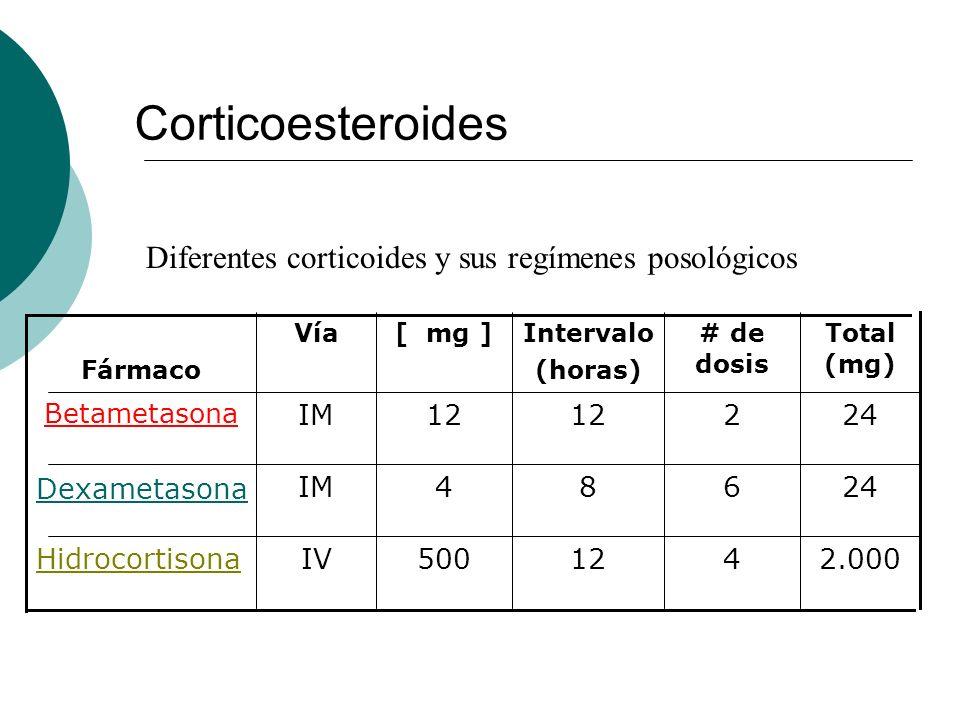 Corticoesteroides Diferentes corticoides y sus regímenes posológicos