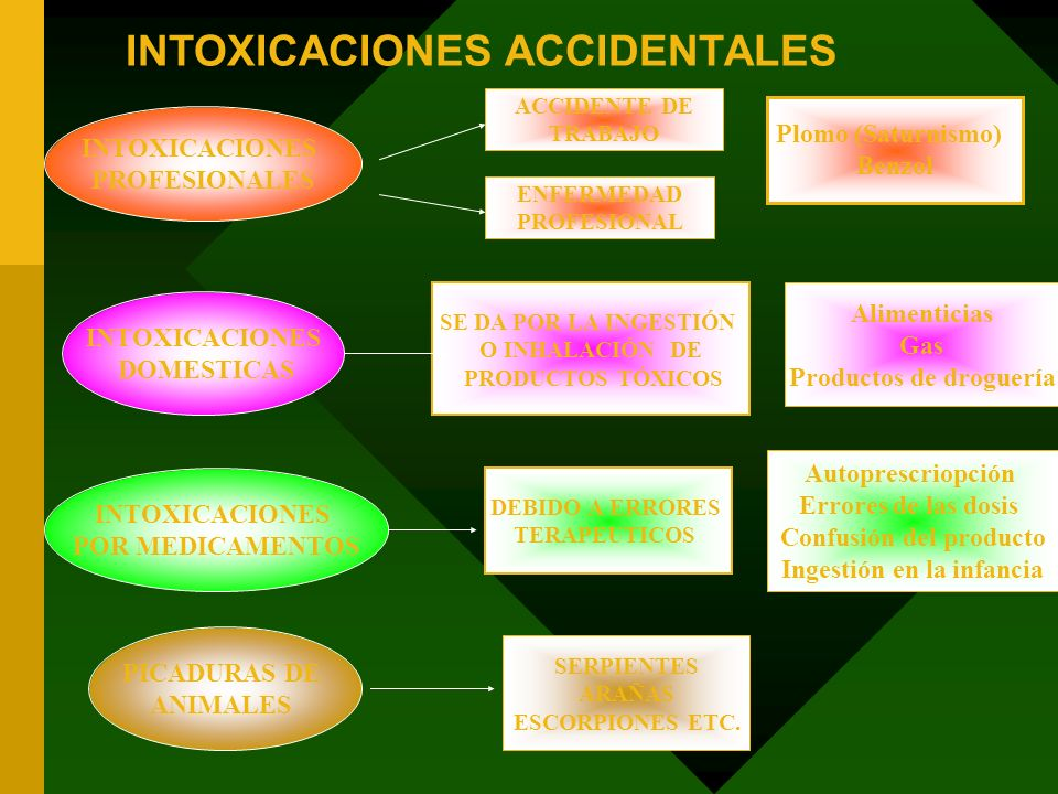 INTOXICACIONES ACCIDENTALES
