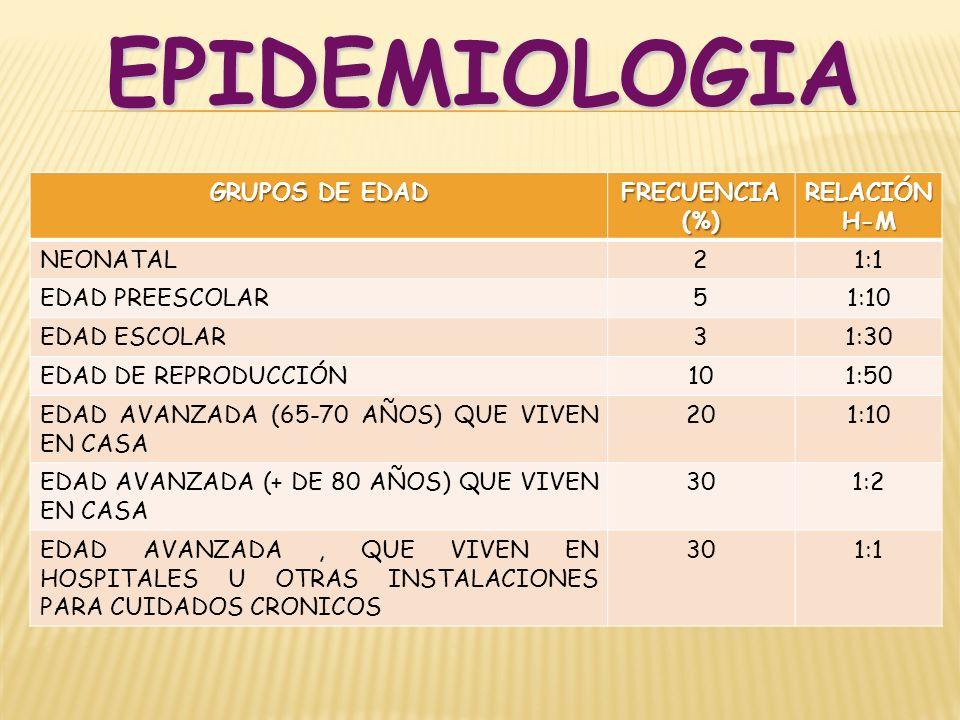 EPIDEMIOLOGIA GRUPOS DE EDAD FRECUENCIA (%) RELACIÓN H-M NEONATAL 2