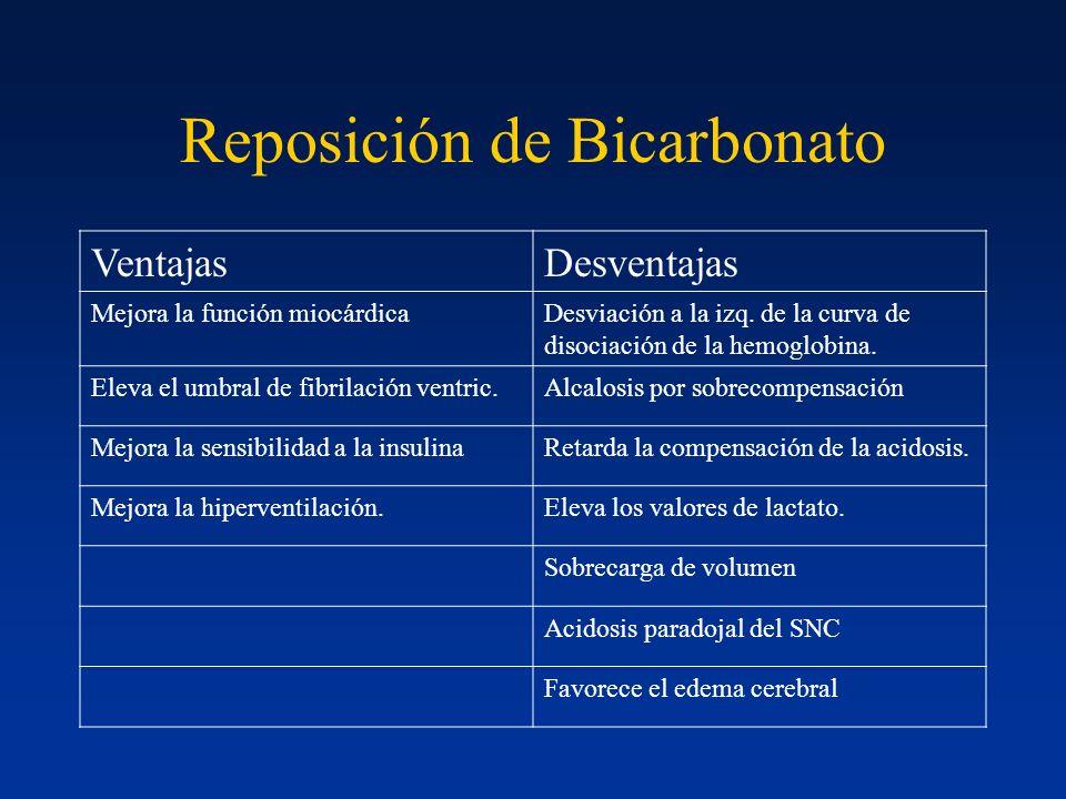 Reposición de Bicarbonato