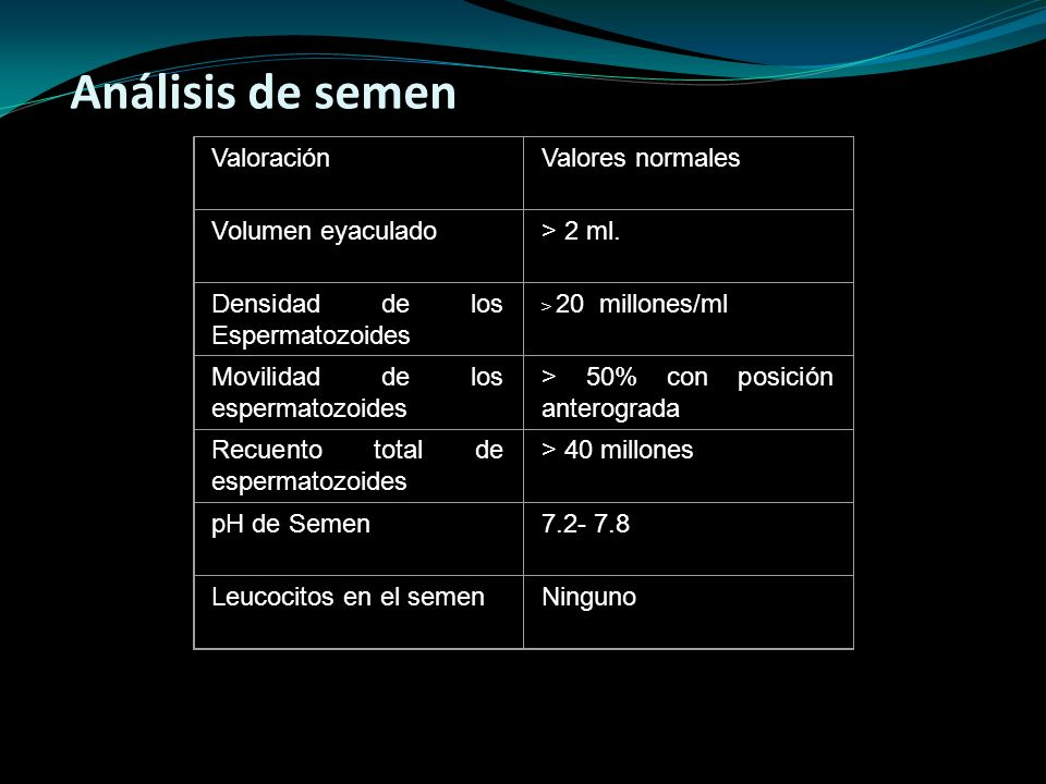 Análisis de semen Valoración Valores normales Volumen eyaculado