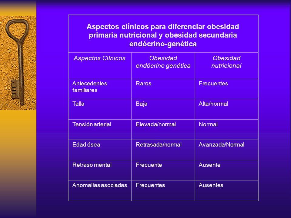 Obesidad endócrino genética
