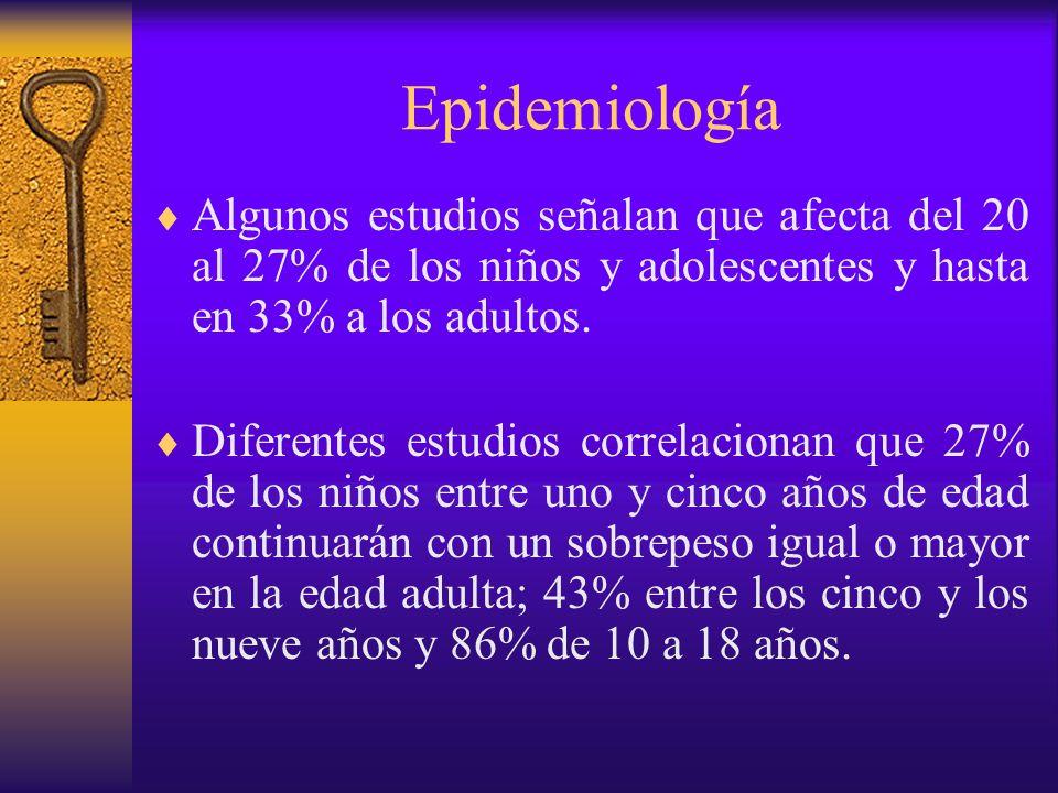 EpidemiologíaAlgunos estudios señalan que afecta del 20 al 27% de los niños y adolescentes y hasta en 33% a los adultos.