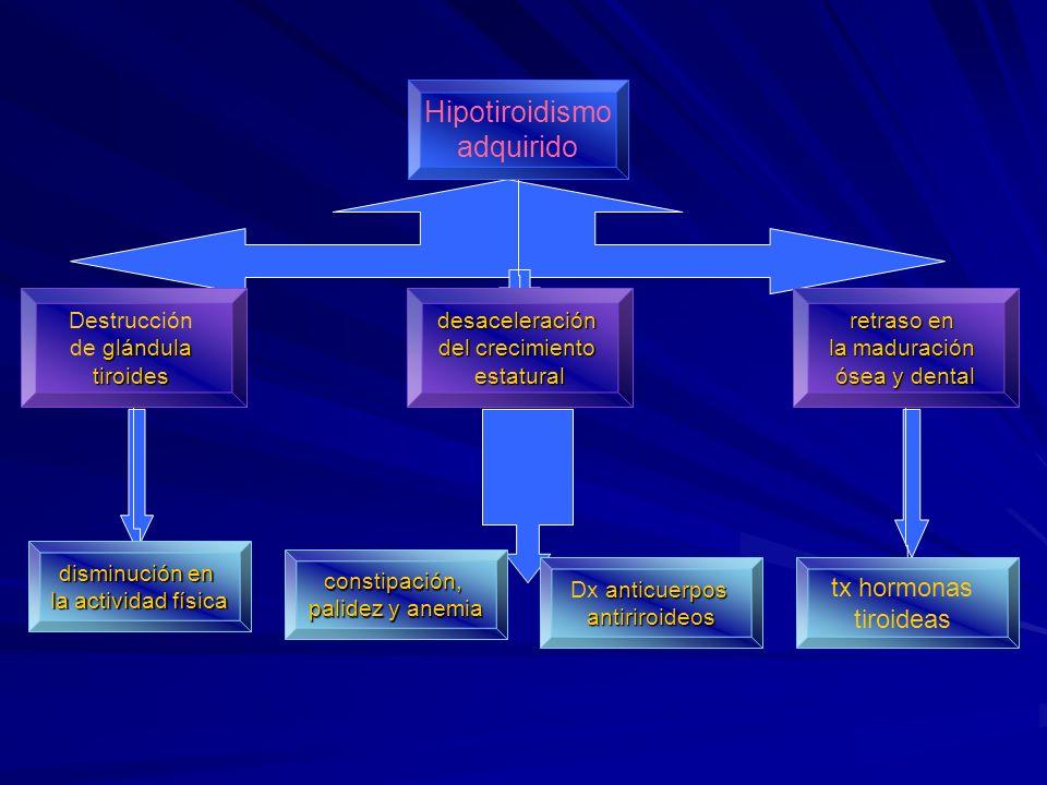 Hipotiroidismo adquirido tx hormonas tiroideas Destrucción de glándula