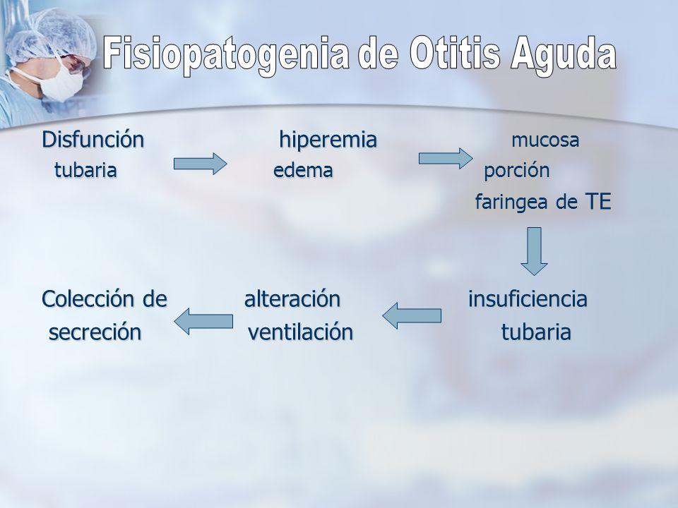 Fisiopatogenia de Otitis Aguda