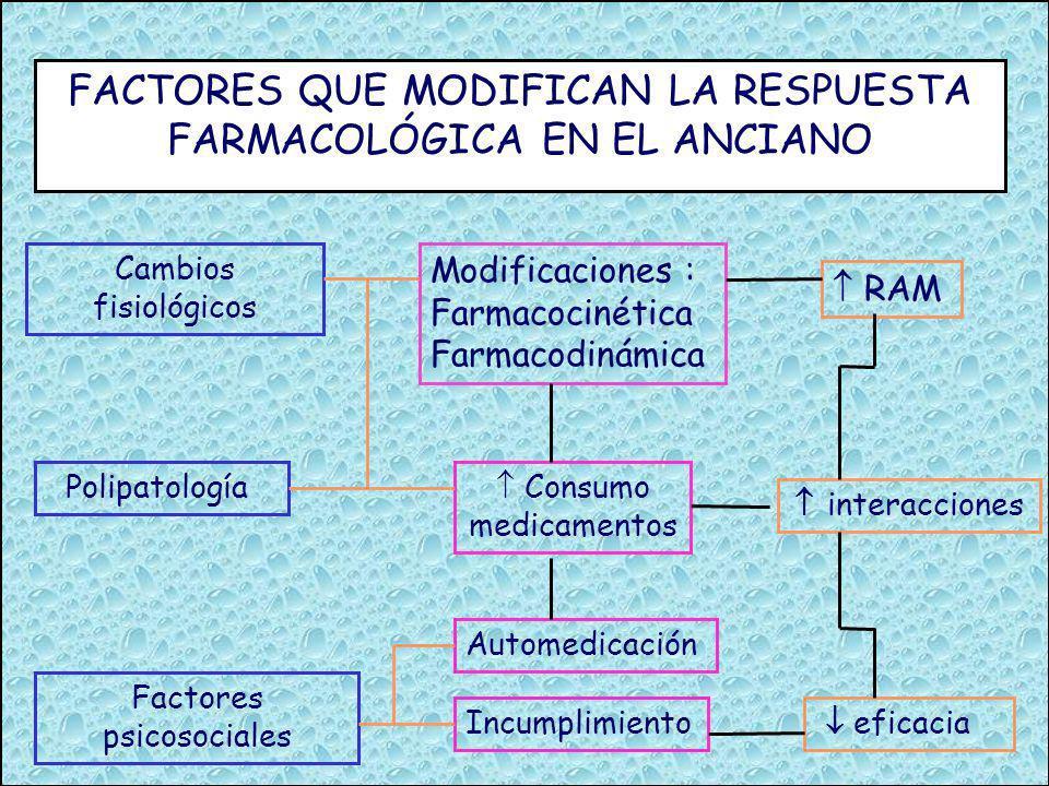 FACTORES QUE MODIFICAN LA RESPUESTA FARMACOLÓGICA EN EL ANCIANO