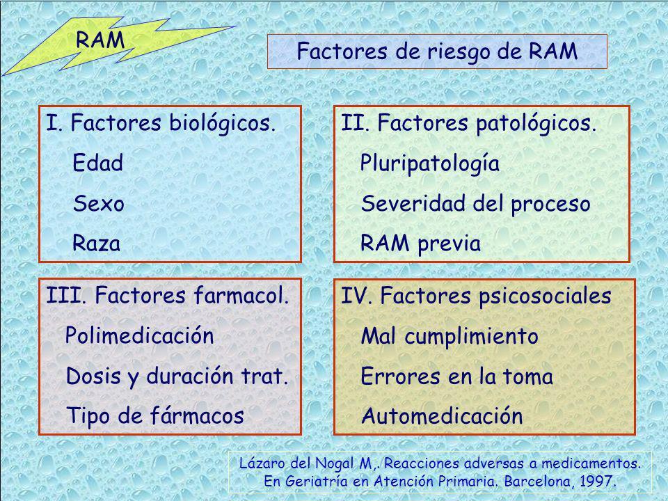 Factores de riesgo de RAM