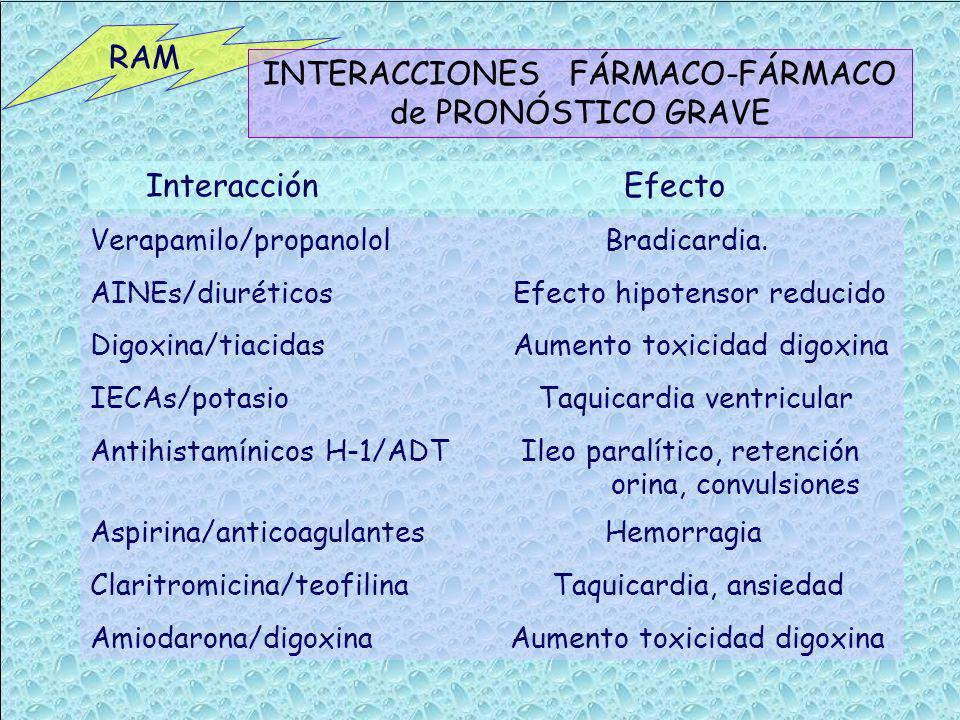 INTERACCIONES FÁRMACO-FÁRMACO de PRONÓSTICO GRAVE
