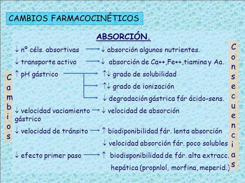 CAMBIOS FARMACOCINÉTICOS
