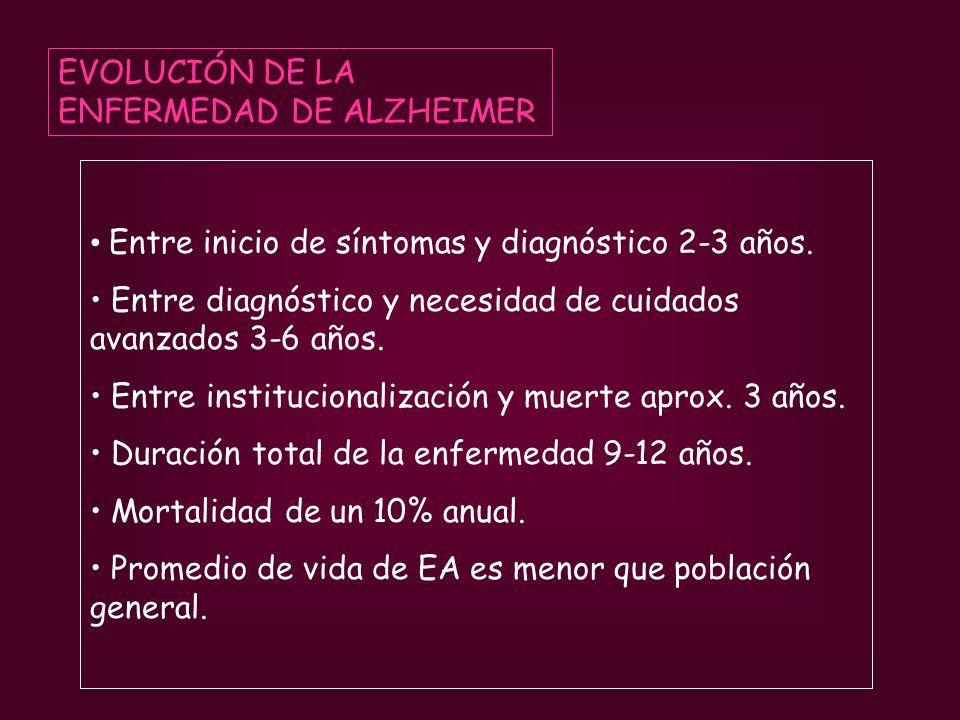 EVOLUCIÓN DE LA ENFERMEDAD DE ALZHEIMER