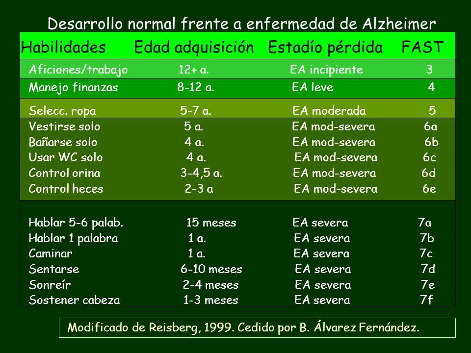 Desarrollo normal frente a enfermedad de Alzheimer