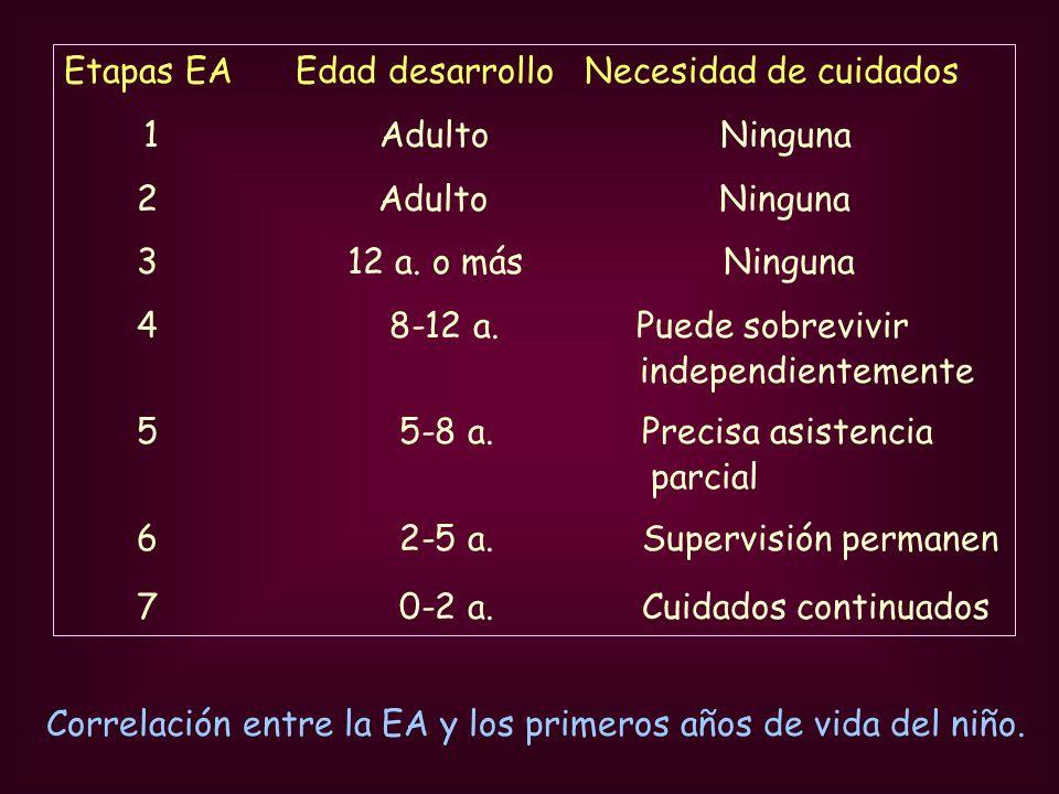 Etapas EA Edad desarrollo Necesidad de cuidados