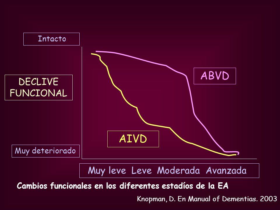 ABVD AIVD DECLIVE FUNCIONAL Muy leve Leve Moderada Avanzada Intacto