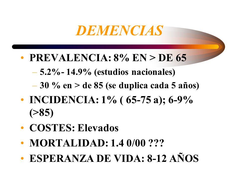 DEMENCIAS PREVALENCIA: 8% EN > DE 65