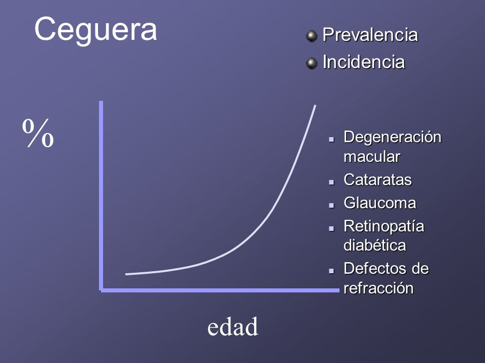 % Ceguera edad Prevalencia Incidencia Degeneración macular Cataratas