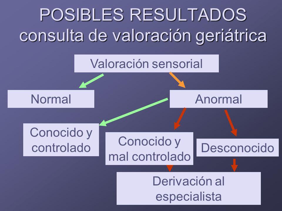 POSIBLES RESULTADOS consulta de valoración geriátrica