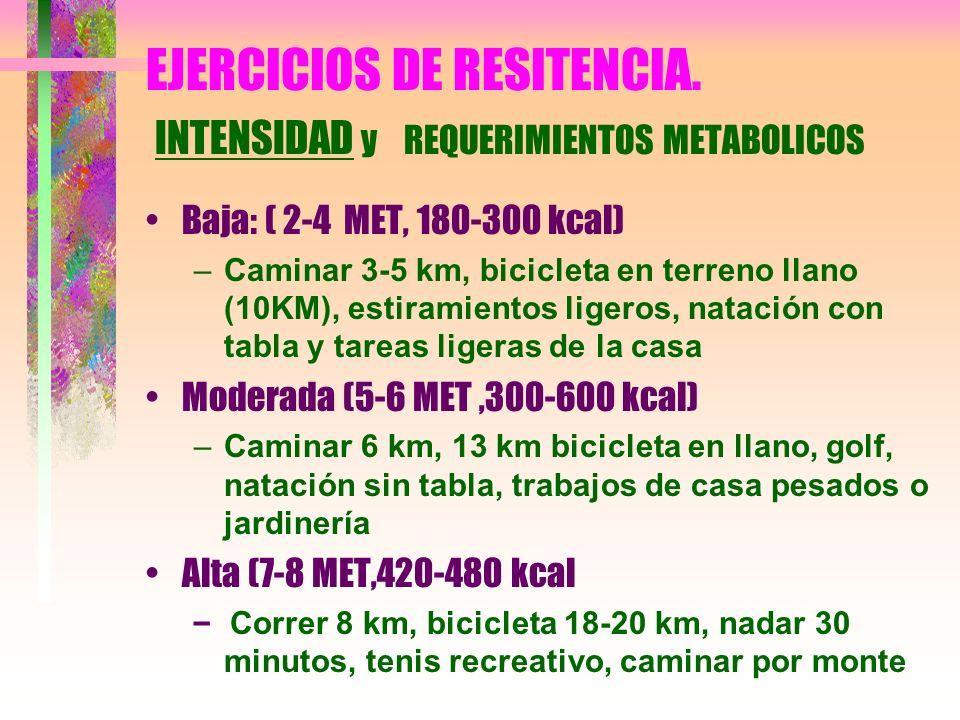 EJERCICIOS DE RESITENCIA. INTENSIDAD y REQUERIMIENTOS METABOLICOS