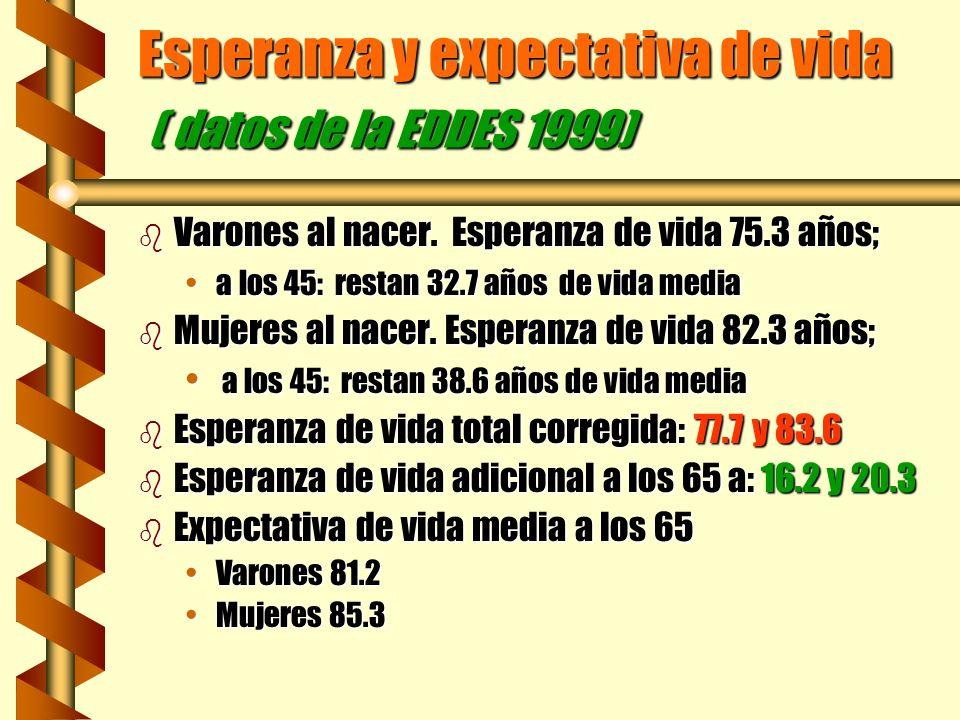 Esperanza y expectativa de vida ( datos de la EDDES 1999)