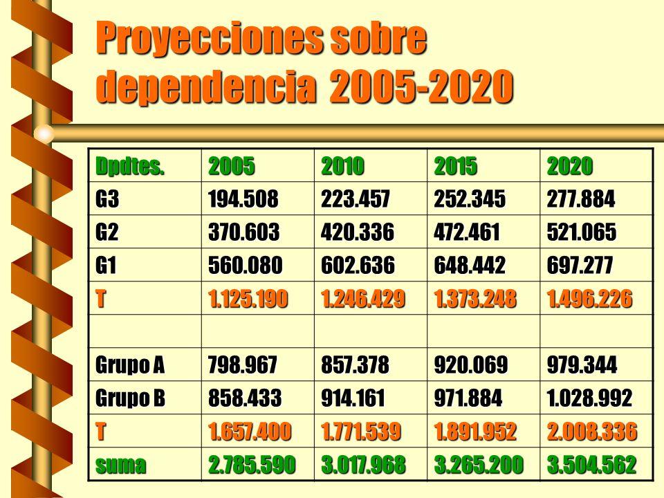 Proyecciones sobre dependencia 2005-2020